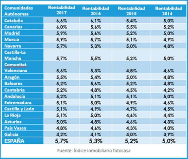 Catalunya és la comunitat autònoma on es més rendible comprar per llogar